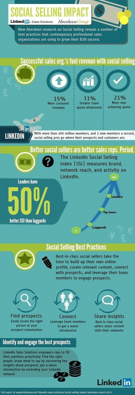 Social Selling Impact | LinkedIn | Social Media Marketing | Scoop.it