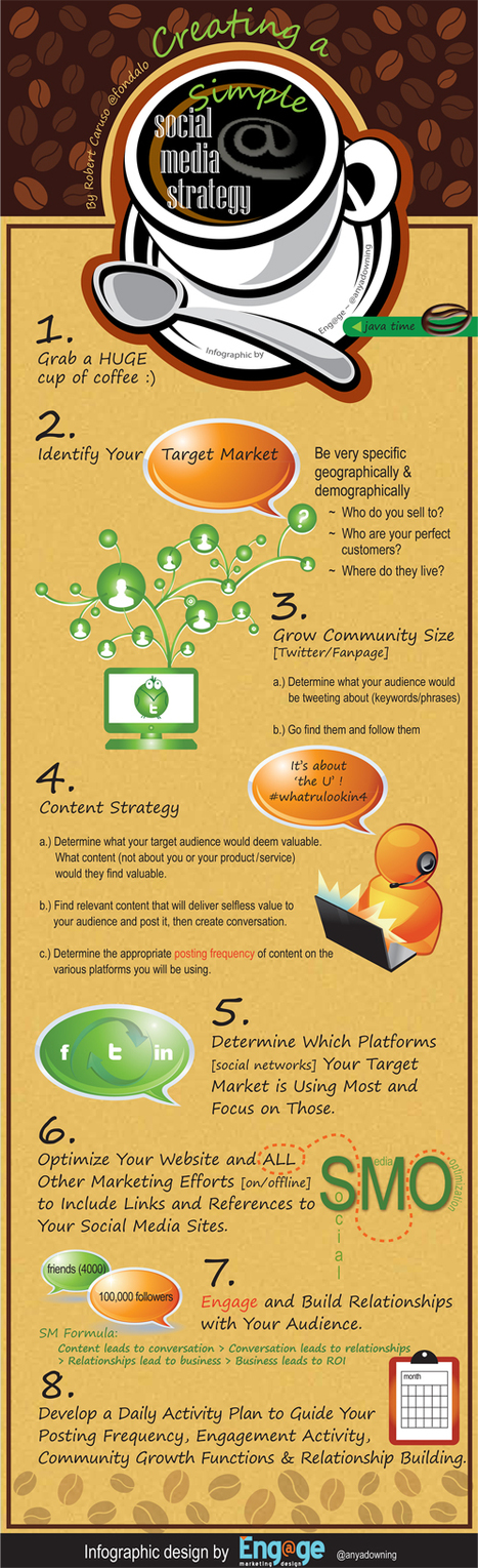 How To Create A Simple Social Media Strategy @fondalo @anyadowning   Curation Revolution   Scoop.it