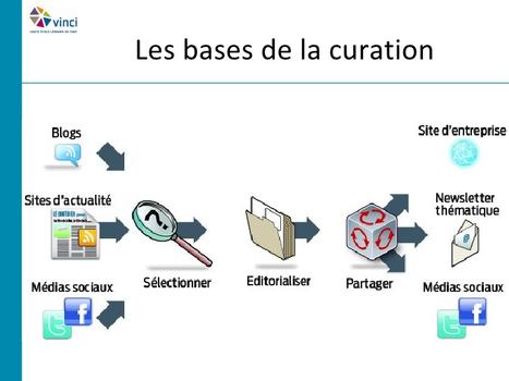 NetPublic » Méthodologie de veille et curation : outils, moyens et étapes (présentation) | E-apprentissage | Scoop.it