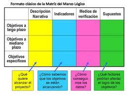 Ejemplo de matriz de marco lógico y carta gantt | Terapia Ocupacional en Comunidad - Nataly Sepúlveda Améstica | Scoop.it
