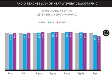 Radio Still Reaches 90% Of U.S. Audience, 242 Million Weekly [Infographic] - hypebot | Music Business - What's Up? | Scoop.it