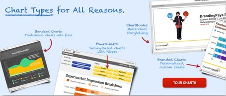 iCharts - Charts Made Easy. Data Made Social. | Digital Presentations in Education | Scoop.it