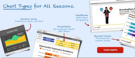 iCharts - Charts Made Easy. Data Made Social. | Technology for school | Scoop.it