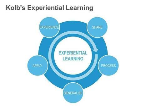 Kolb's Experiential Learning Cycle: Single Slide | Energetic Learning | Scoop.it
