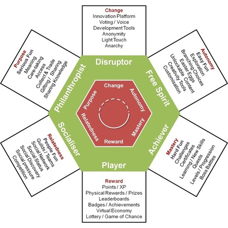 Gamification User Types Hexad - Gamified UK | Instructional Design for eLearning, mLearning, and Games | Scoop.it
