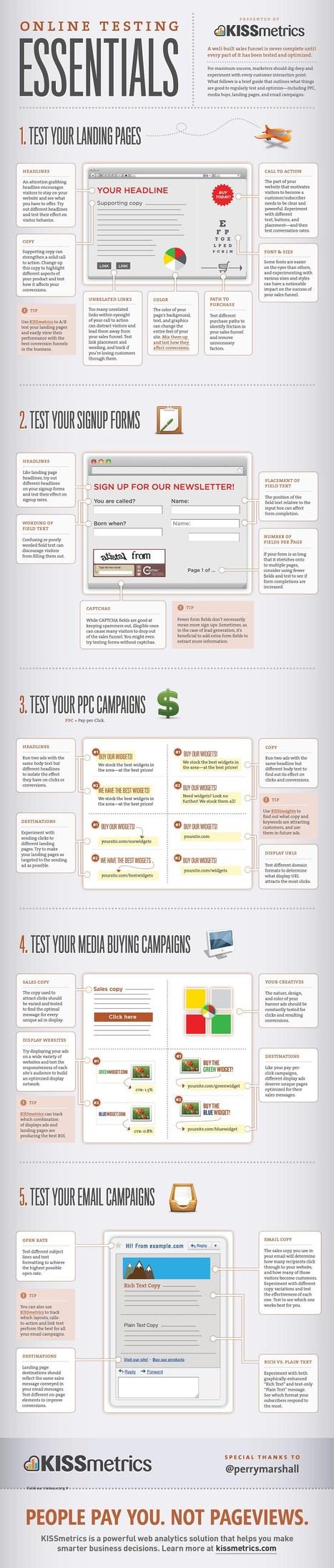 [Infographie] Les points essentiels à tester sur vos sites commerciaux | Time to Learn | Scoop.it