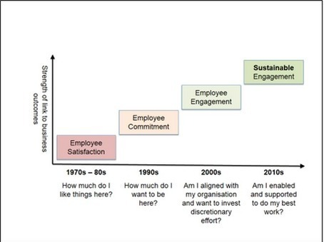 The History of Employee Engagement | Executive Coaching Growth | Scoop.it
