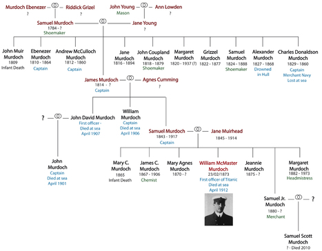 Murdoch's Genealogy [Edit message n°1] | GenealoNet | Scoop.it