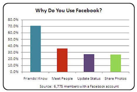 Onderzoek: waarom gebruik je Twitter? | | Mediawijsheid in het VO | Scoop.it