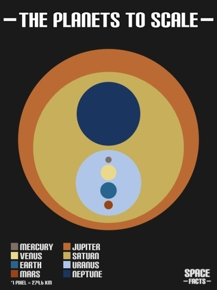 El Sistema Solar en una imagen que respeta la escala de los planetas | Microsiervos (Arte y Diseño) | Cultura Clásica | Scoop.it