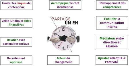 C'est l'avenir de votre PME: responsable ressources humaines à temps partagé -   Emploi Calvados   Scoop.it