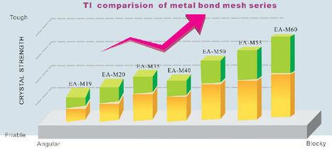 E-Grind - metal bond mesh | coated diamond,polycrystalline diamond,diamond powder coating | Scoop.it
