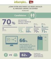 Cómo afectan tus contenidos en redes sociales en la búsqueda de empleo | Educacion, ecologia y TIC | Scoop.it
