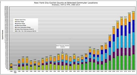 The Steady Rise of Bike Ridership in New York   Peer2Politics   Scoop.it