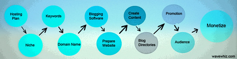 Setting up a blog | Wavewhiz | Make money online | Scoop.it
