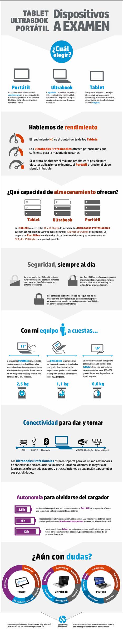 ¿Tablet, ultrabook o portátil? #infografia #infographic #tablets | INFORMÁTICA LOLA ARANDA | Scoop.it