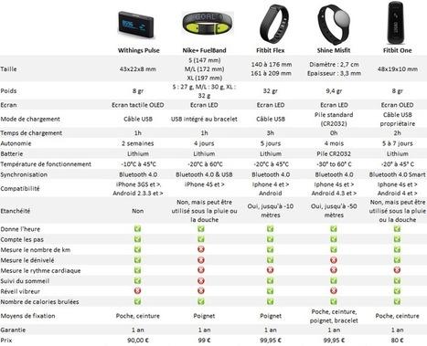 Comparatif de capteurs d'activités - Blog Kelrobot | Sociologie du numérique et Humanité technologique | Scoop.it