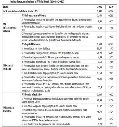 Brasil reduziu vulnerabilidade social em 27% | Fontes de Informação | Scoop.it