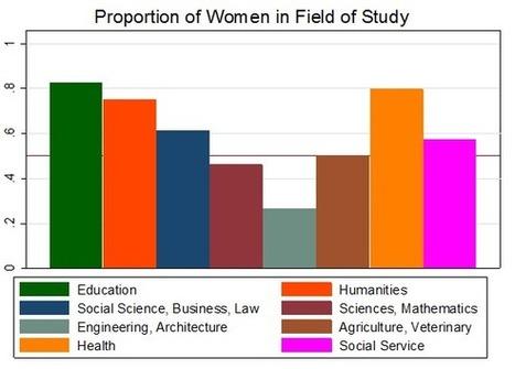 ¿Por qué hay tan pocas mujeres en carreras técnicas? ¿Diferencias en Capacidad o en Preferencias? — Nada es Gratis | Educación a Distancia (EaD) | Scoop.it