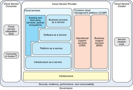 Enterprise architecture in the age of cloud services | Digital Transformation of Businesses | Scoop.it