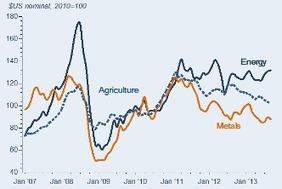 Commodity Market Outlook - October 2013 | Finance | Scoop.it