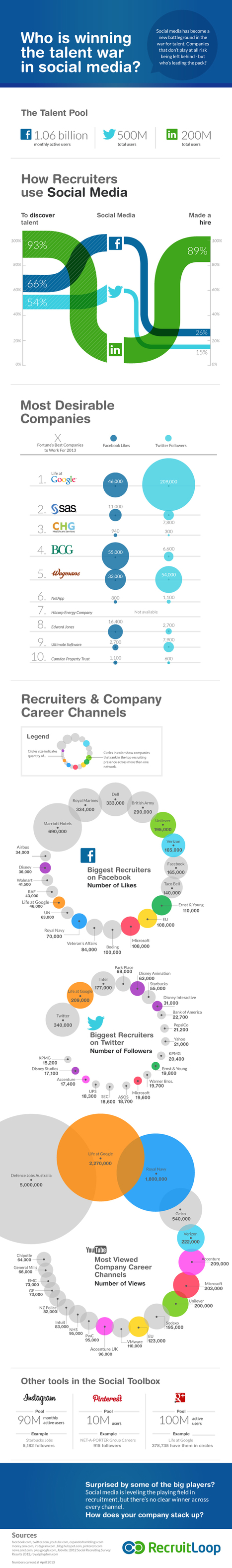 Social Media Talent War: Who's Winning? [INFOGRAPHIC] | Sourcing & Recruiting | Scoop.it