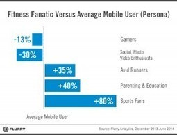 The most engaged fitness, health app users: spo... | Quantified Self, Wearables and Digital Health | Scoop.it