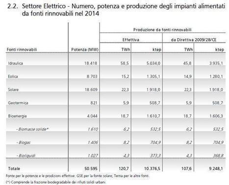 Dal Gse i Rapporti statistici su energia da FER e sugli impianti fotovoltaici | Energie Rinnovabili in Italia: Presente e Futuro nello Sviluppo Sostenibile | Scoop.it