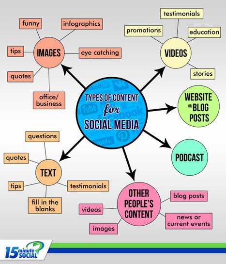 Tipos de contenidos para Redes Sociales #infografia #infographic #socialmedia | Seo, Social Media Marketing | Scoop.it