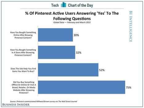 This one chart shows Pinterest's massive potential as an e-commerce site | Pinterest | Scoop.it