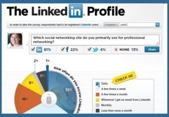 Infographic: How people really use LinkedIn | visualizing social media | Scoop.it