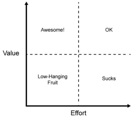 A framework for thinking about work   NCZOnline   Lean Software Development   Scoop.it