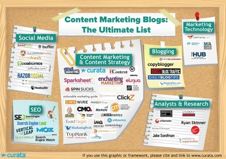 Content Marketing Blogs: The Ultimate List | About Content Curation | Scoop.it