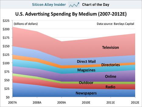 CHART OF THE DAY: Why Everyone Wants A Piece Of The TV Advertising Pie | Richard Kastelein on Second Screen, Social TV, Connected TV, Transmedia and Future of TV | Scoop.it