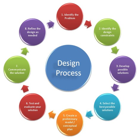 Design Process Explained | Design Technology- Background Knowledge and Skills Required of Teachers | Scoop.it