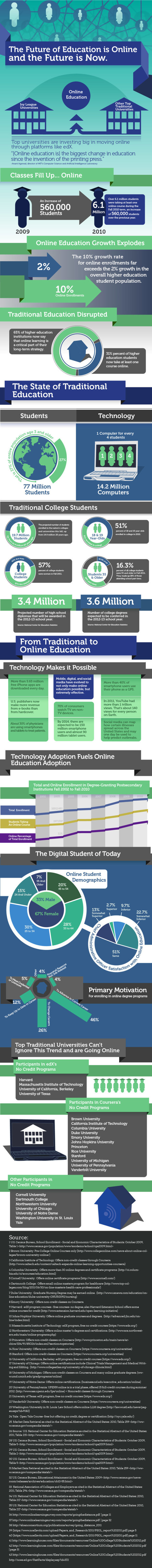 [Infografía] The future of education is online and the future is now (EN) | TIC y Educación | Scoop.it