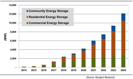 2015 une année record pour le stockage de l'énergie - Énergie Futur   ICARE BATIMENTS INTELLIGENTS   Scoop.it