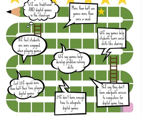 What Teachers Really Think About Game Based Learning | BYOD iPads | Scoop.it
