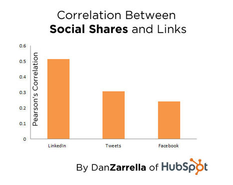 Social SEO Is Shareable Content | All Holler | Scoop.it