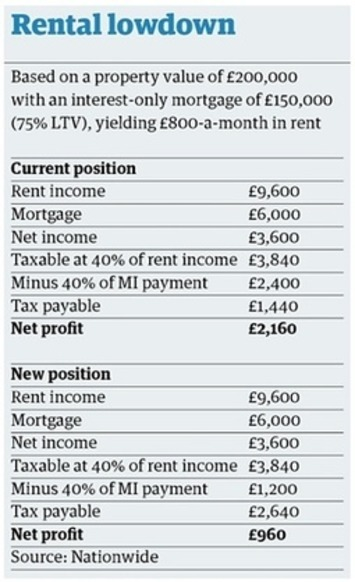 Osborne drops tax bombshell that will wipe out bulk of buy-to-let profits | Property, Mortgages & Insurance | Scoop.it