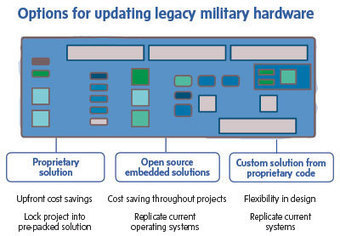 Open source solutions ease process of updating legacy systems | Peer2Politics | Scoop.it