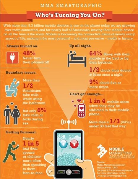 Les usages du mobile en chiffres et en images | Mobile & Magasins | Scoop.it