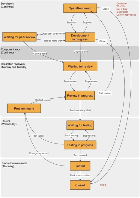 Moodle Development Process | Innoteds. Innovación en Tecnologías Educativas | Scoop.it