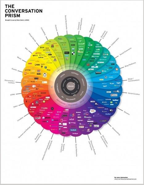 What is Web 2.0 ? » Robin Free | Techno Teacher | Scoop.it
