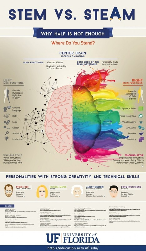 Why Half-Brain Teaching Isn't Enough Infographic | acerca superdotación y talento | Scoop.it