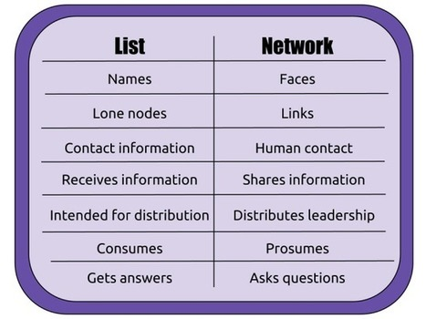 Your list is not a network | Networkistas | Scoop.it