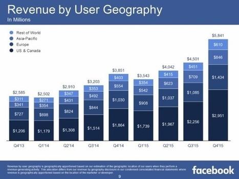 Facebook publie ses résultats 2015 et dévoile les chiffres de WhatsApp, Messenger et Instagram - Blog du Modérateur | Social media, curation & webmarketing | Scoop.it