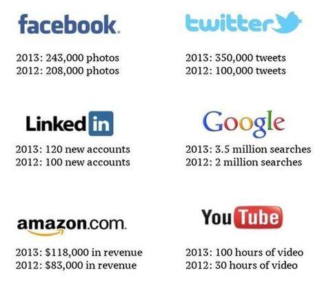 Comparativa de lo que ocurre en la red en un minuto: 2012 vs 2013   Edu Redes Sociales (ERS)   Scoop.it