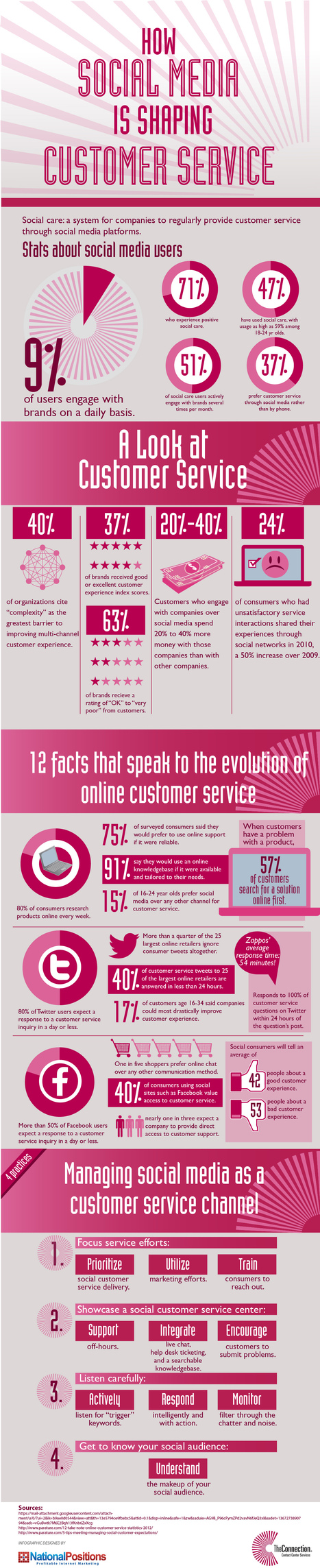 How Social Media Is Shaping Customer Service [Infographic] | Business for small businesses | Scoop.it