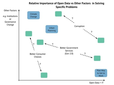 Managing Expectations II: Open Data, Technology and Government 2.0 – What Should We, And Should We Not Expect   Open Knowledge Foundation Blog   Open Knowledge   Open Source Technology and Open Data   Scoop.it